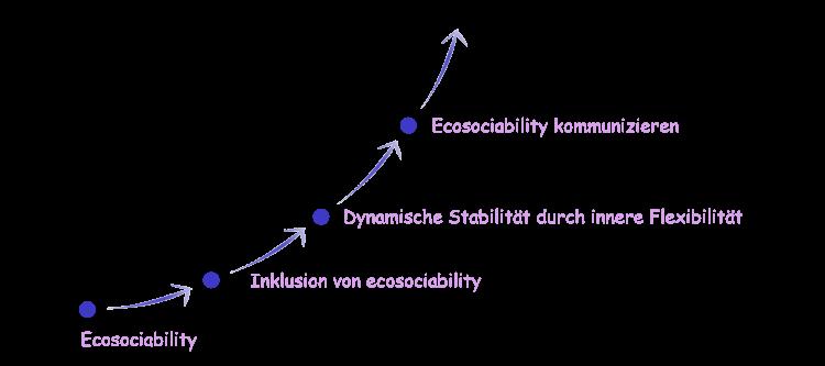 ecosociability Etappen